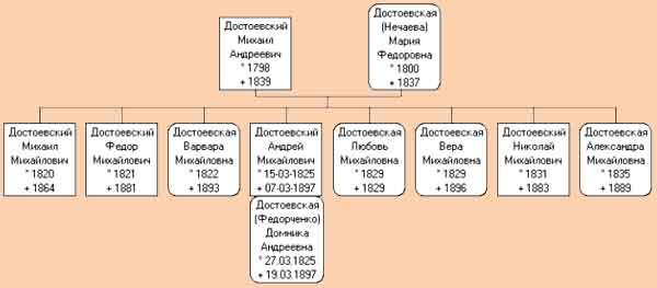 Родословное древо Достоевских.