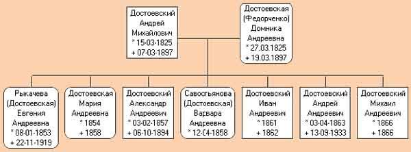 Все дети Андрея Михайловича